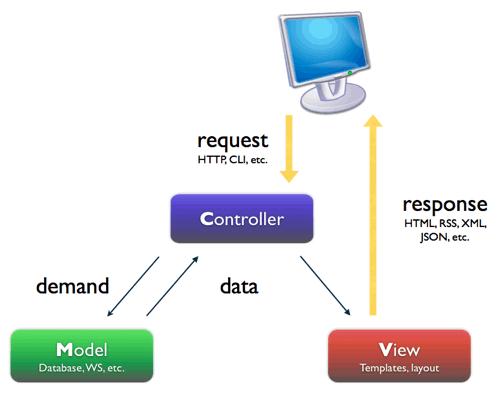 Patrón Modelo Vista Controlador